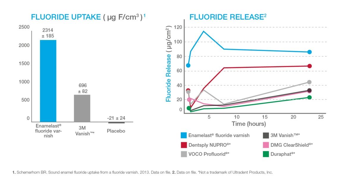 FluorideUptakeReleaseGraph